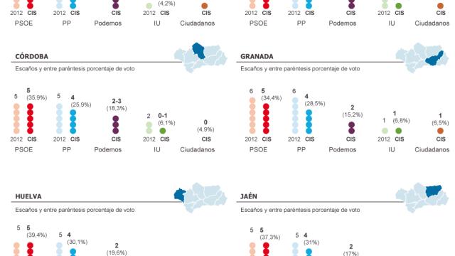 Encuesta CIS Andalucia