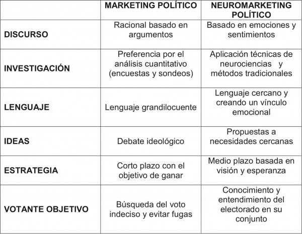 marketing_politico-neuromarketing-600x465-1