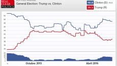 encuestas-elecciones-estados-unidos-trump-clinton