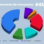 Resumen de encuestas finales rumbo al #4M – Comunidad de Madrid