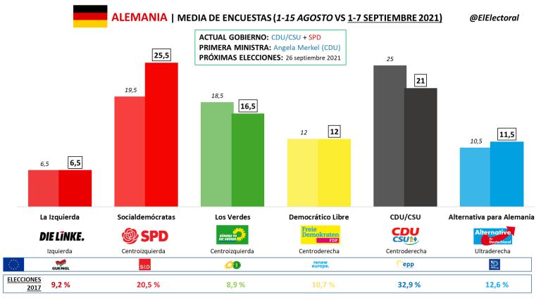 Encuestas alemania - ASESMAP